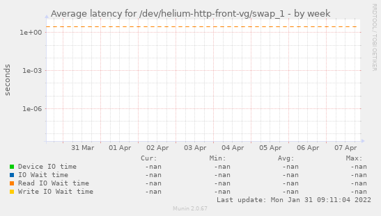 Average latency for /dev/helium-http-front-vg/swap_1
