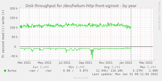 Disk throughput for /dev/helium-http-front-vg/root