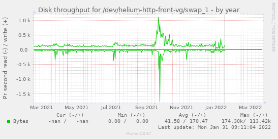 Disk throughput for /dev/helium-http-front-vg/swap_1