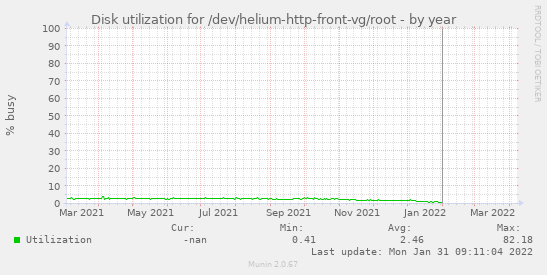 Disk utilization for /dev/helium-http-front-vg/root
