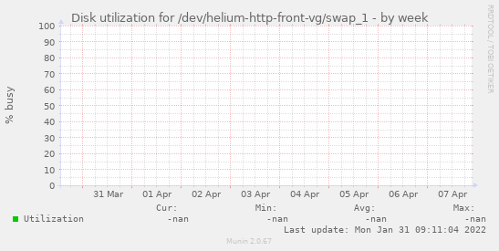 Disk utilization for /dev/helium-http-front-vg/swap_1
