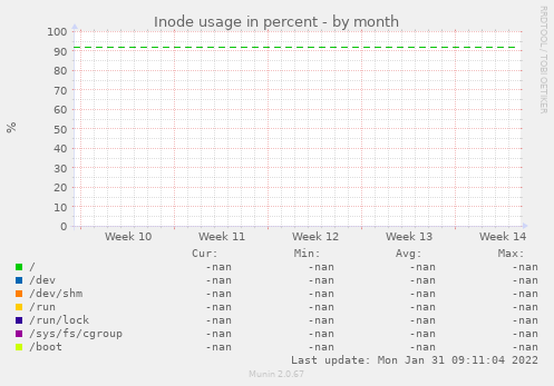 Inode usage in percent