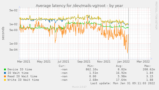 Average latency for /dev/mails-vg/root