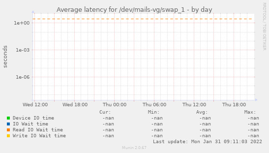 Average latency for /dev/mails-vg/swap_1