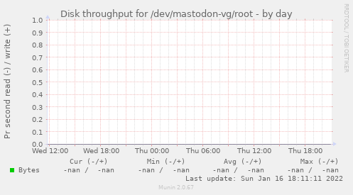 Disk throughput for /dev/mastodon-vg/root