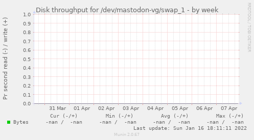 Disk throughput for /dev/mastodon-vg/swap_1