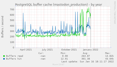 PostgreSQL buffer cache (mastodon_production)