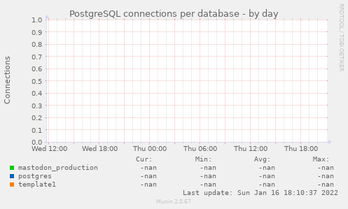 PostgreSQL connections per database