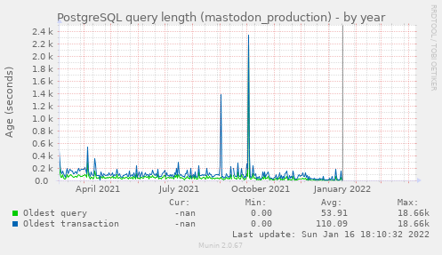 PostgreSQL query length (mastodon_production)
