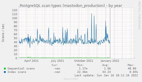 PostgreSQL scan types (mastodon_production)