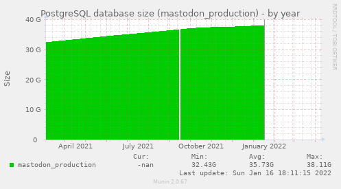 PostgreSQL database size (mastodon_production)