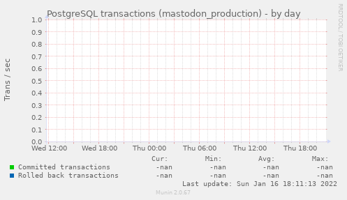 PostgreSQL transactions (mastodon_production)