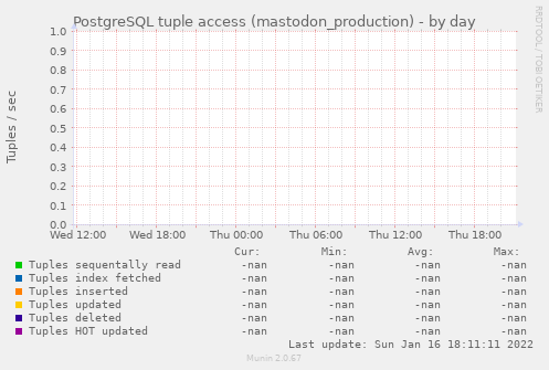 PostgreSQL tuple access (mastodon_production)