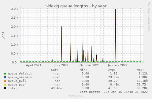 Sidekiq queue lengths