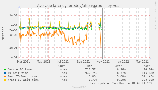 Average latency for /dev/php-vg/root