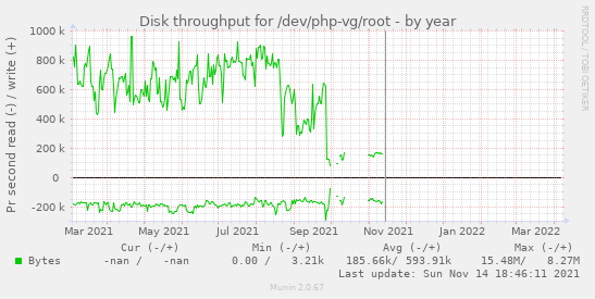 Disk throughput for /dev/php-vg/root