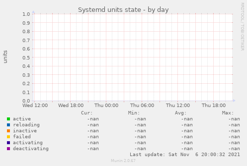 Systemd units state