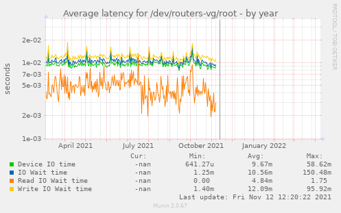 Average latency for /dev/routers-vg/root