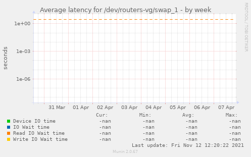 Average latency for /dev/routers-vg/swap_1