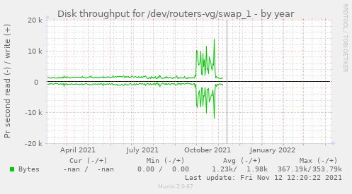 Disk throughput for /dev/routers-vg/swap_1