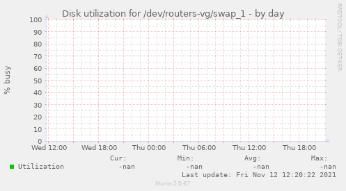 Disk utilization for /dev/routers-vg/swap_1